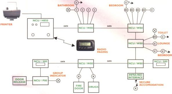 Scintillating nurse call system wiring diagram ideas best image ip nurse call system wiring diagramgo to image page go to image asfbconference2016 Gallery